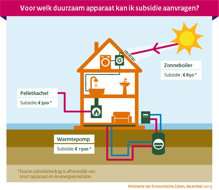 Subsidie duurzame energie 2016